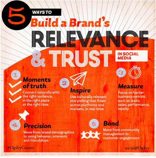 5 ways to build brand relevance and trust