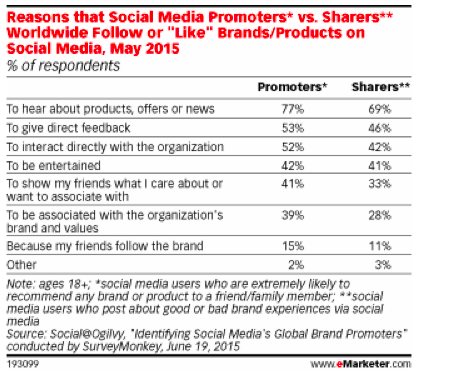 illustrates the main differences in motivation to follow brands between promot-ers and sharers.