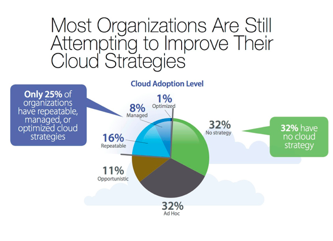 Most Organizations Still Attempting to Improve their Cloud Strategies