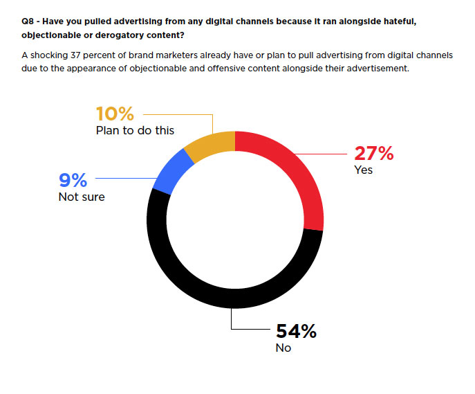 Marketers pull advertising from digital channels due to objectionable and offensive content alongside their ad