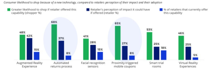Customer Experience Fuels Today's Retail