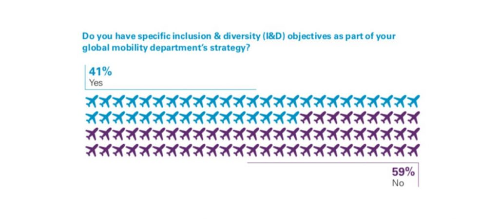 how inclusion and diversity impact global mobility